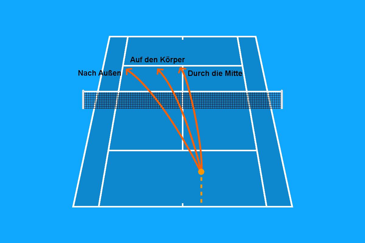Grafik von der Platzierung beim Tennis Aufschlag