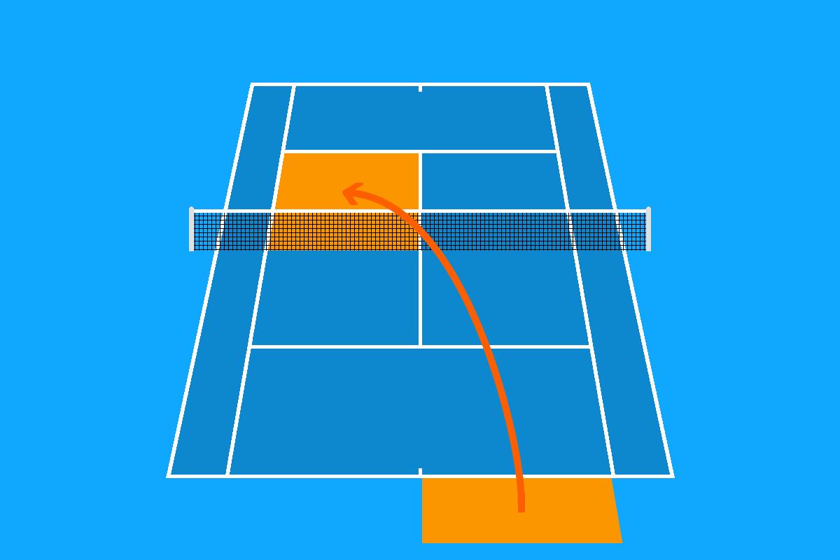 Grafik von den Regeln beim Tennis Aufschlag