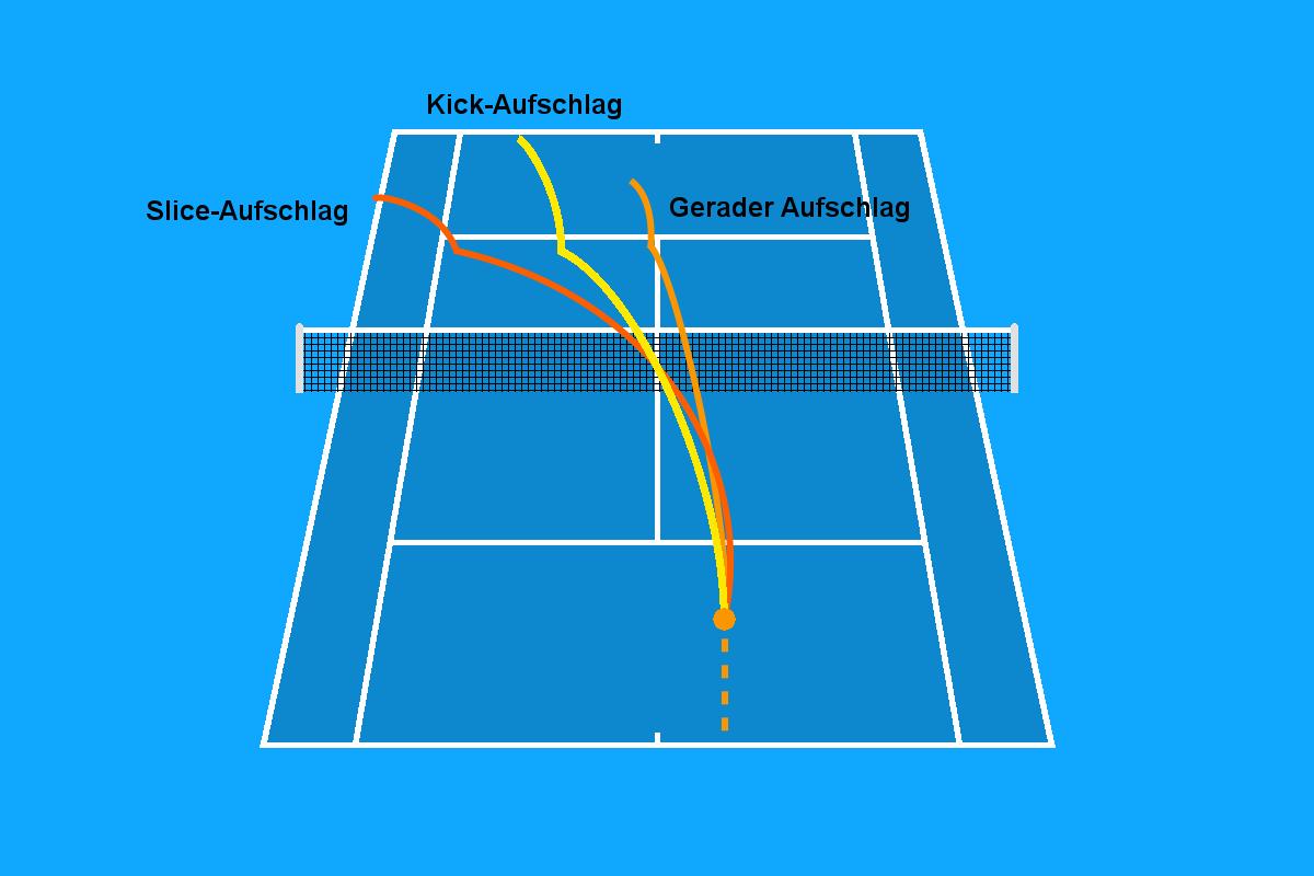 Grafik von den Varianten beim Tennis Aufschlag