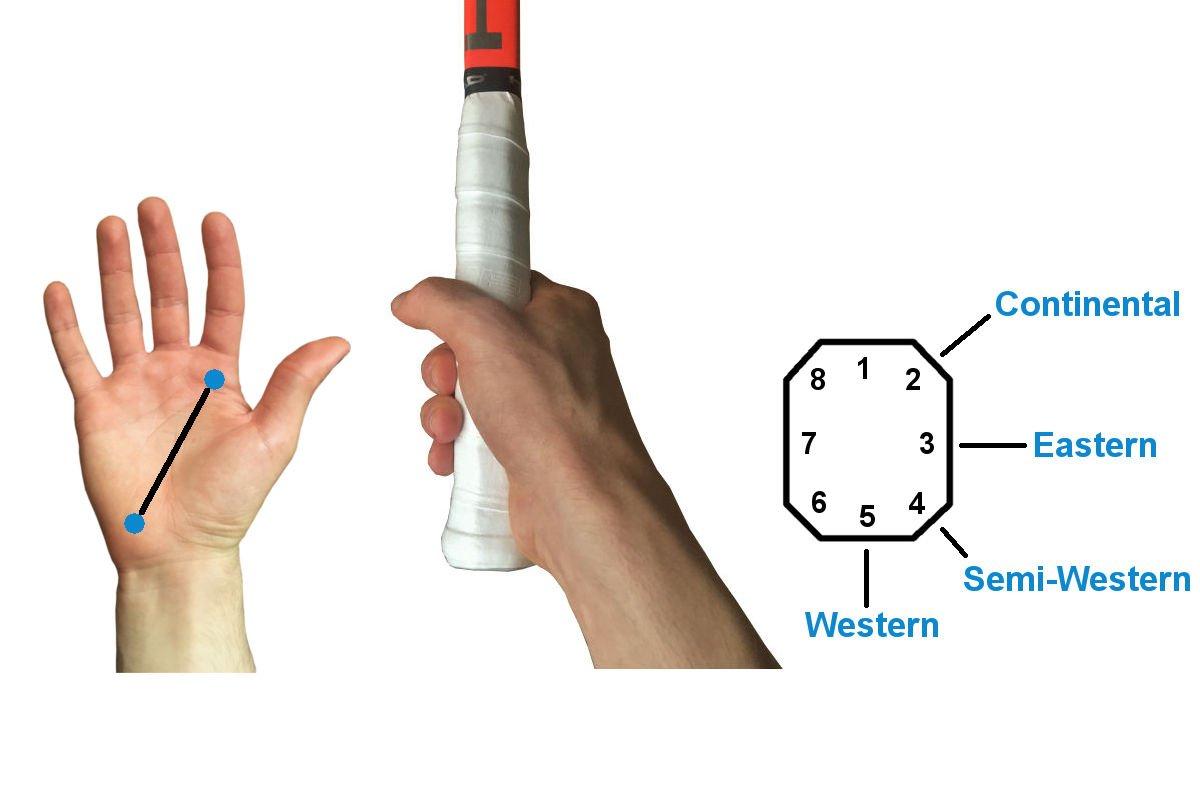 Grafische weergave van de positie van de hand aan de Continental, Eastern, Semi-Western en Western handgreep