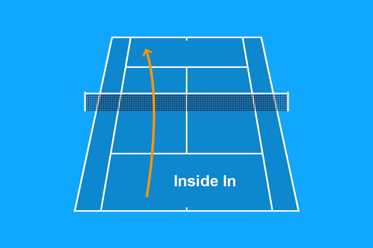 Grafische weergave van het vluchtpad tijdens voorhand Inside In