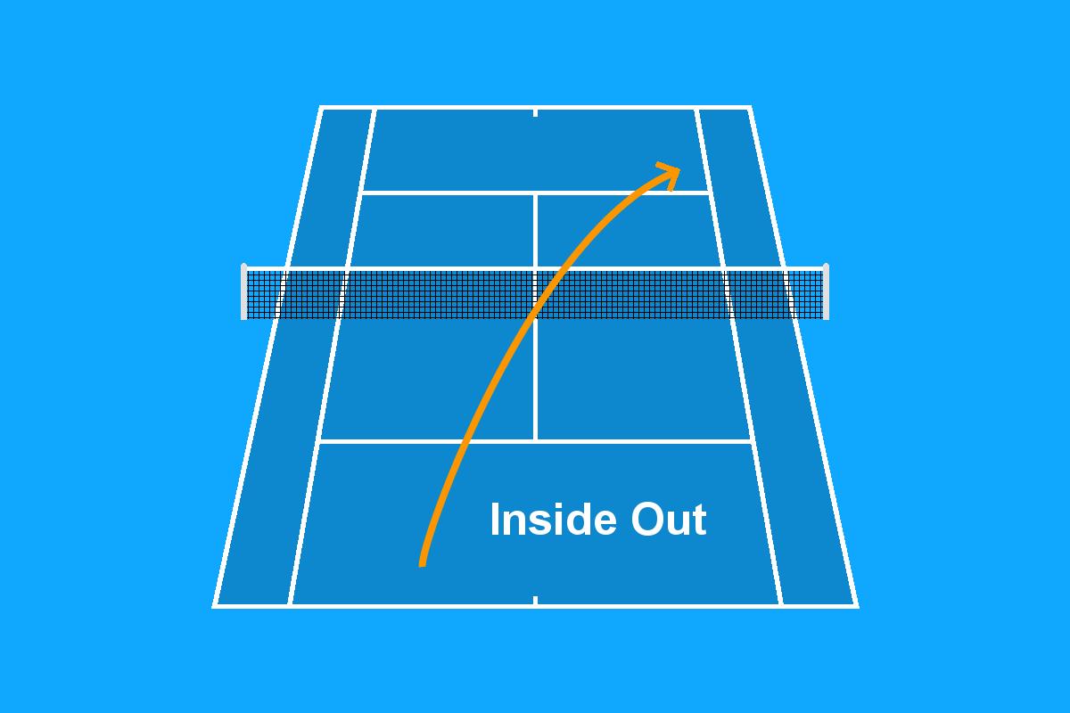 Grafiek van het vluchtpad tijdens de voorhand Inside Out