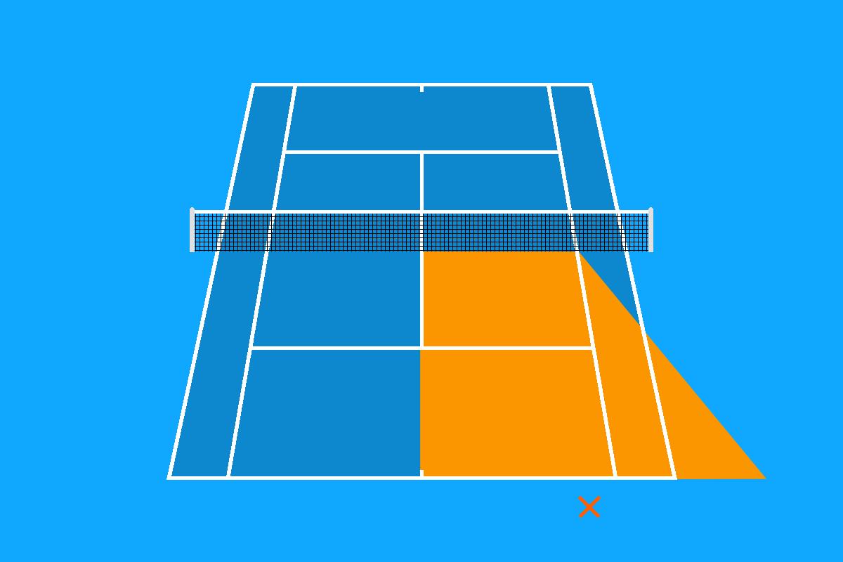 Grafik von der Position beim Tennis Return