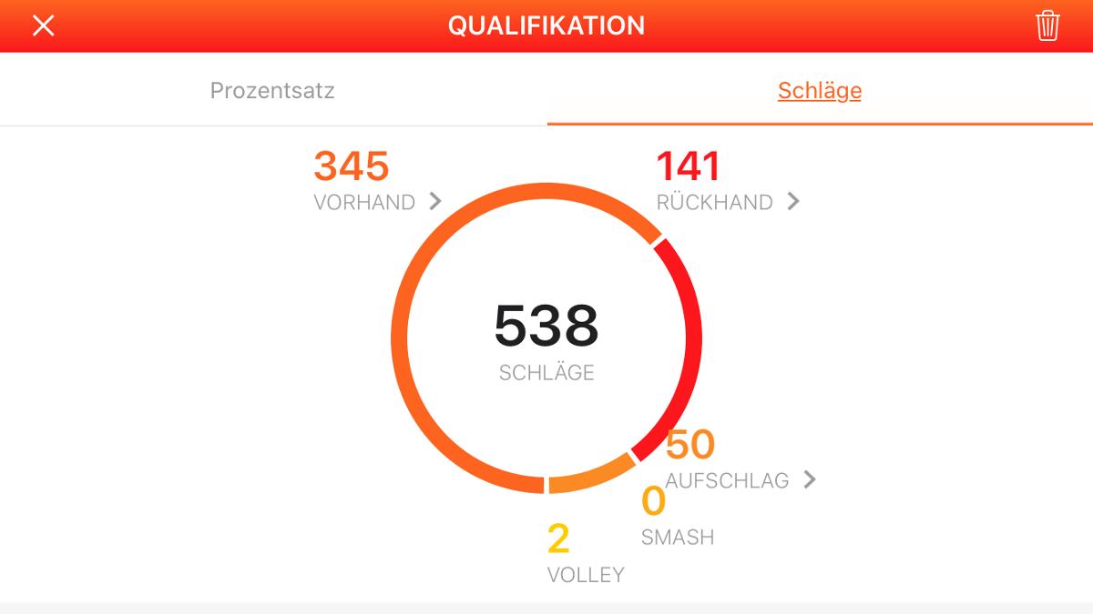 Grafik der Tennis App mit Vorhand, Rückhand, Aufschlägen und Volleys