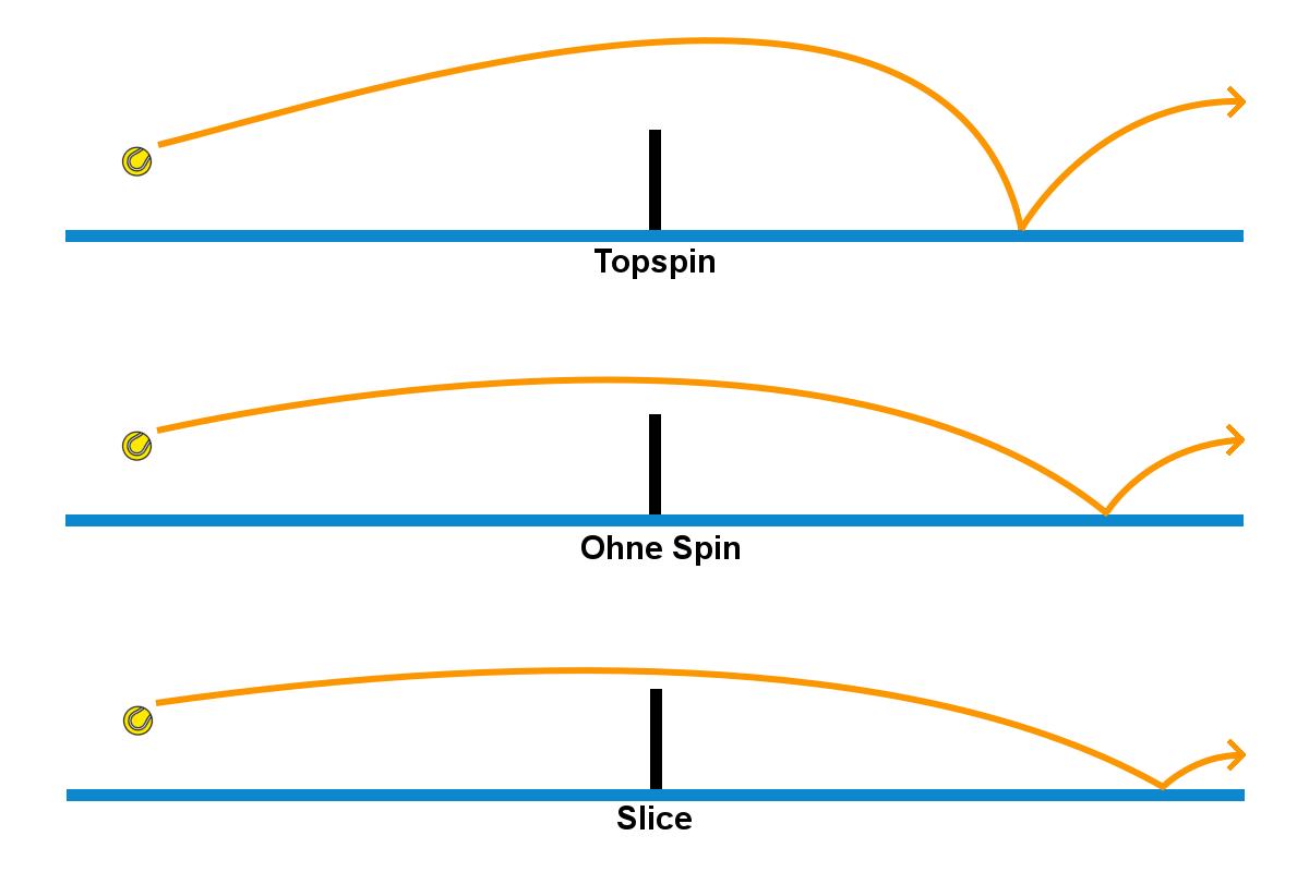 Grafik von der Flugbahn des Topspin und Slice beim Tennis