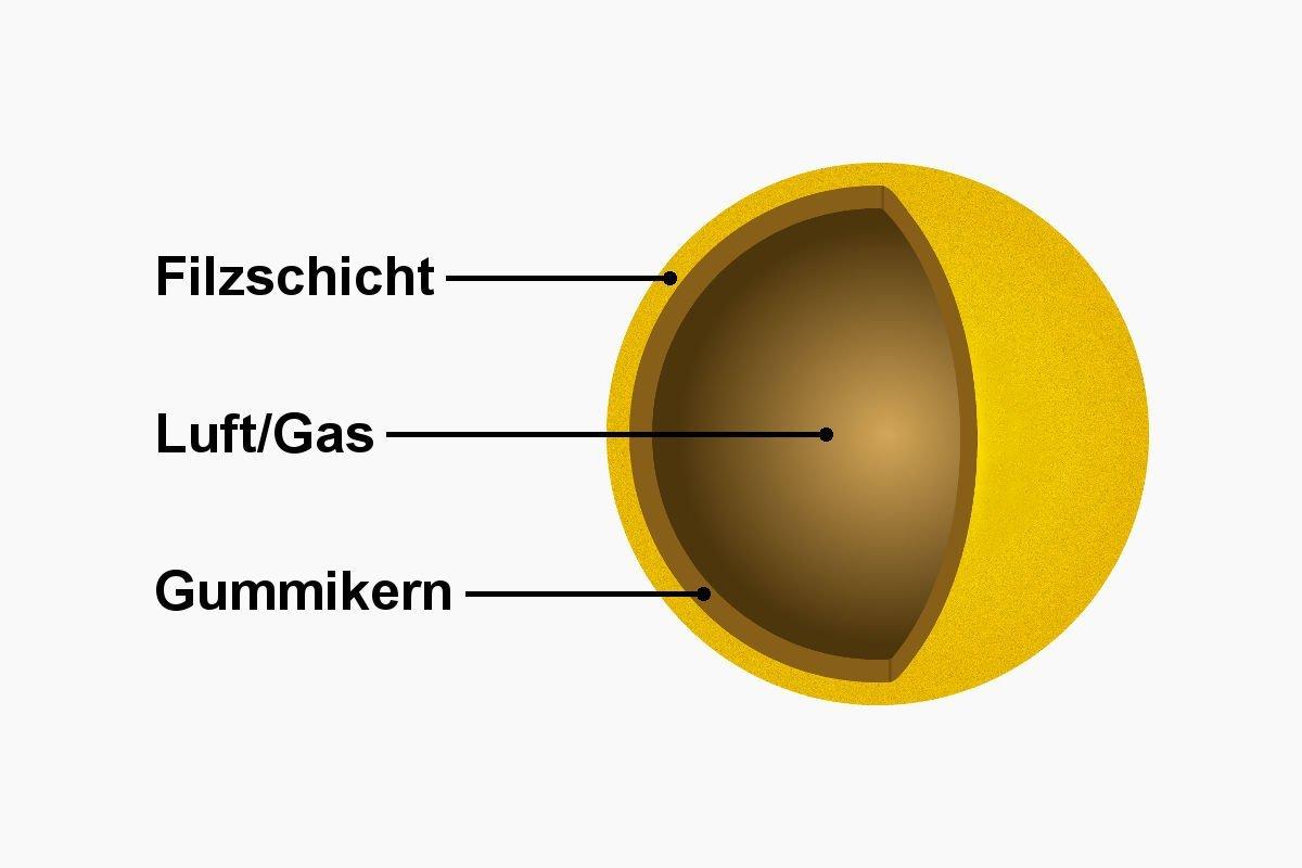 Grafik vom Aufbau eines Tennisballs