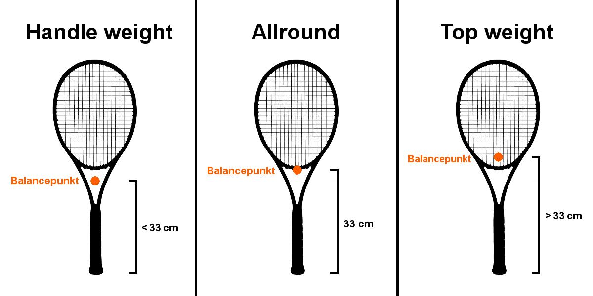 Grafiek van het balanspunt van een tennisracket