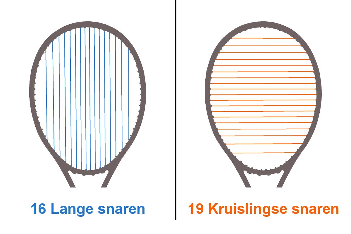 Grafiek van het snaarpatroon van een tennisracket