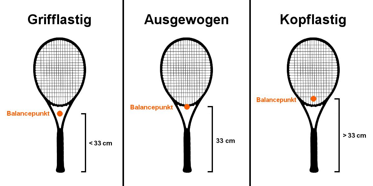 Grafik vom Balancepunkt eines Tennisschlägers